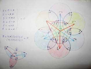 Тетраэдрические закономерности МерКаБы в «Яйце Жизни», Формирование «Триглавов»