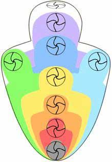 Славяно-Арийская система из девяти тонких тел человека.